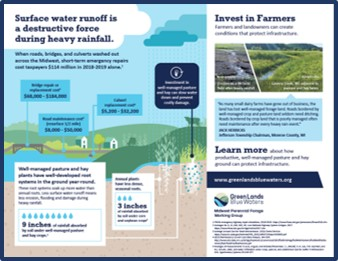 perennial forage infographic with border